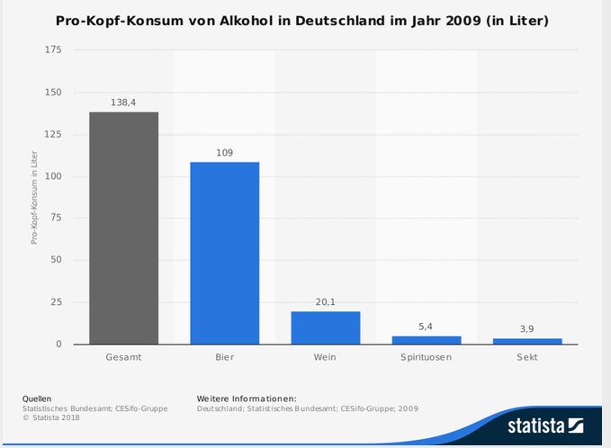Alkohol und Sport, Statistik, Stattista
